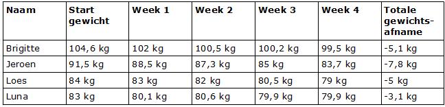 Eindresultaat afvallen met Obesigard